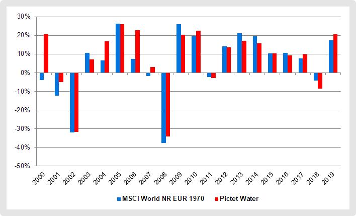 Wasserfonds Pictet-Water Jahresrenditen