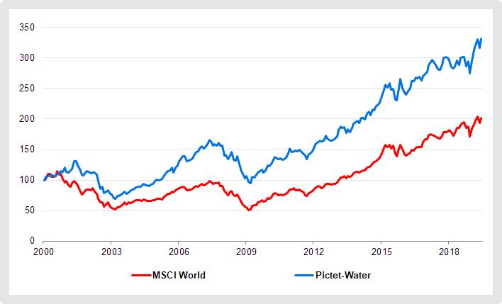 Wasserfonds Pictet-Water im Vergleich zum MSCI World