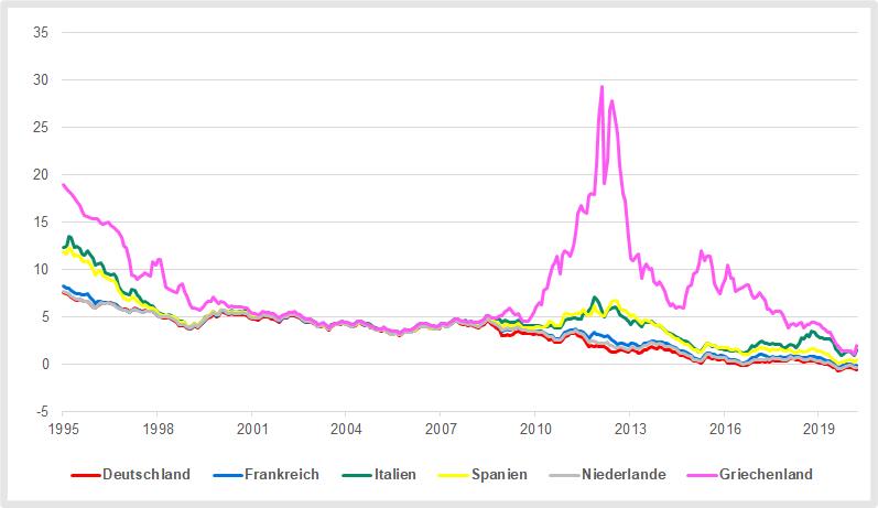 Europäische Staatsanleihen mit Laufzeit 10 Jahre
