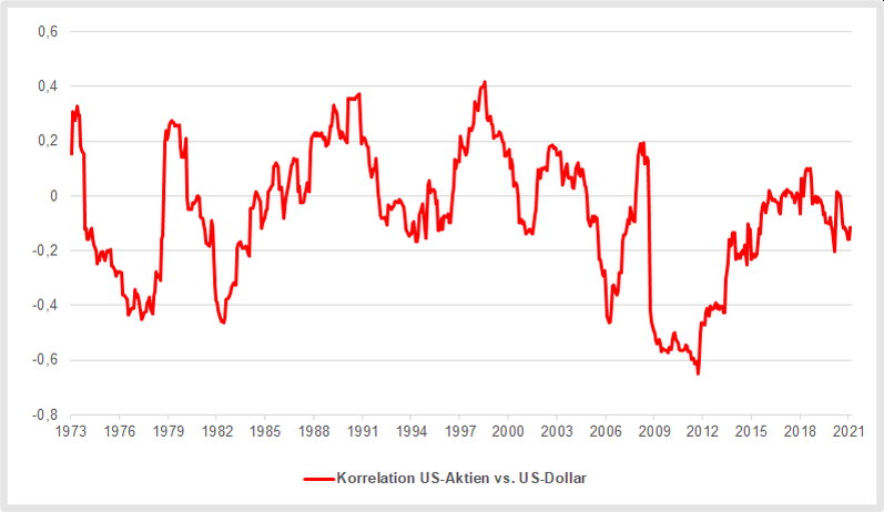 Korrelationen haben Einfluss auf das Wechselkursrisiko