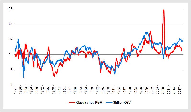 Klassisches KGV und Shiller-KGV für den US-Aktienmarkt im Vergleich