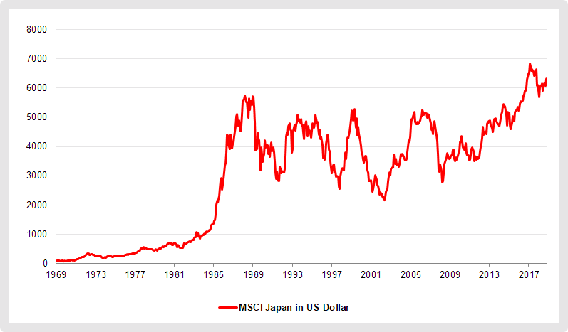 Nach dem Börsencrash in Japan Anfang 1990 dauerte es 30 Jahre bis sich der Markt wieder erholte