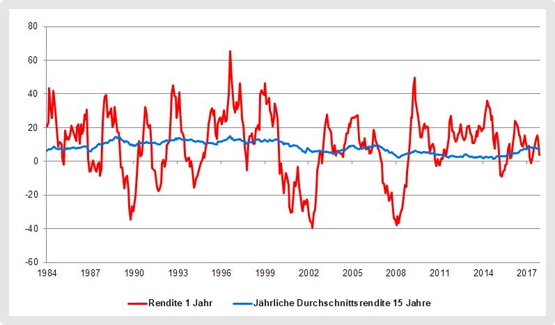 Renditeschwankungen des MSCI World Index
