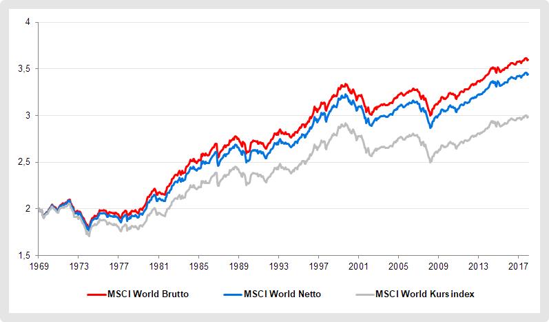 MSCI World - Brutto-, Netto- und Kursindex im Vergleich