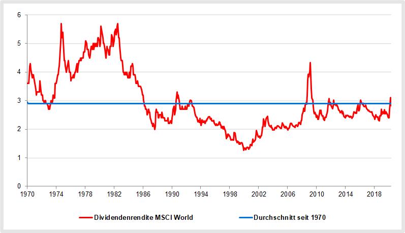 MSCI World Dividendenrendite 2020
