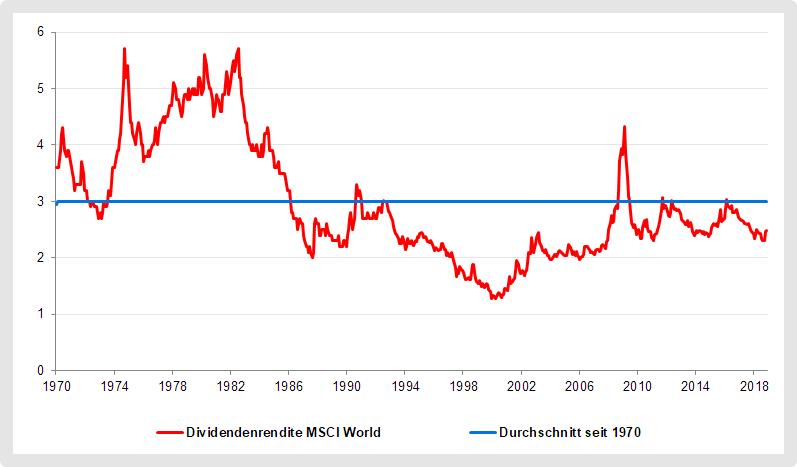 MSCI World Dividendenrendite