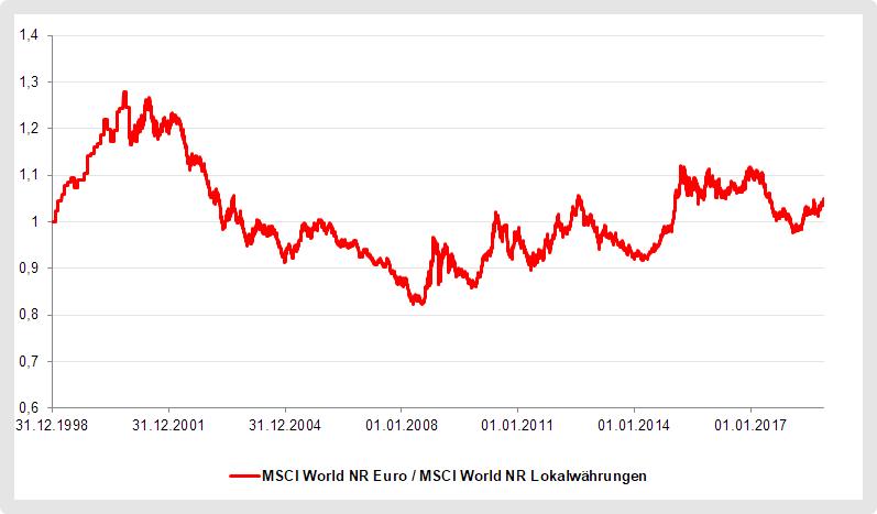MSCI World Währungsrisiko
