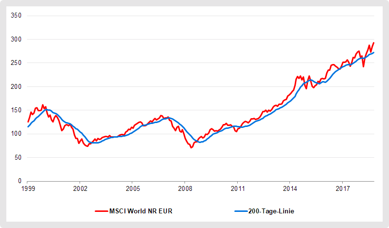 Trendfolgestrategie: 200-Tage-Linie des MSCI World