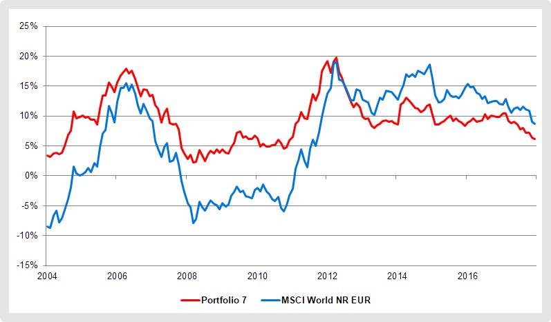 ETF-Portfolio 7: Fortlaufende, annualisierte Renditen über vier Jahre