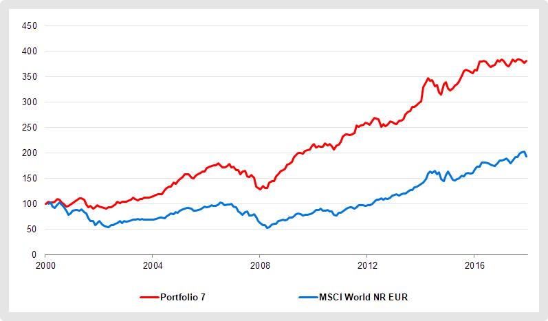 Beträchtliche Renditeunterschiede: ETF-Portfolio 7 im Vergleich zum MSCI World