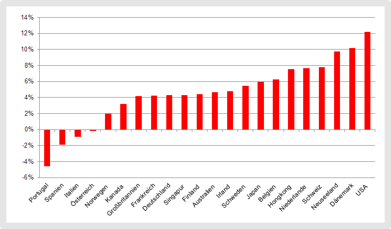 Die BIP-Gewichtung von einem ETF-Portfolio war von 2010 bis 2019 unvorteilhaft wegen den hohen Aktienrenditen in den USA