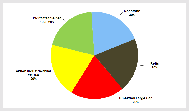 Strategische Asset Allocation von Meb Faber Ivy Portfolio