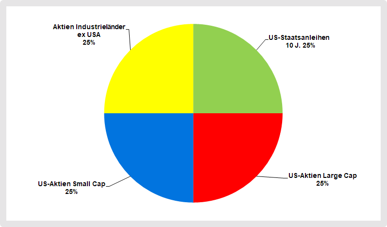 Strategische Asset Allocation von William Bernstein