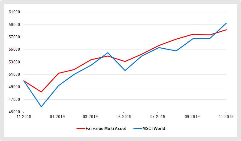 Fairvalue Multi Asset ETF-Portfolio versus MSCI World