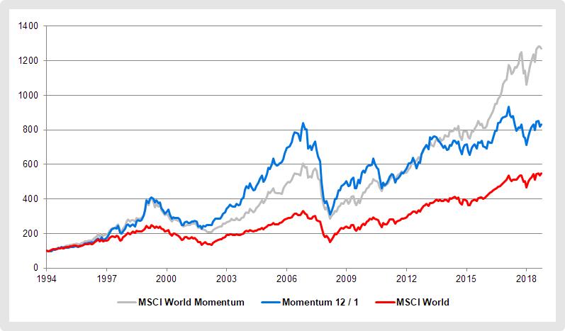 Länderindizes versus Einzelaktien: Der MSCI World Momentum im Vergleich zur Momentum-Strategie 12 / 1