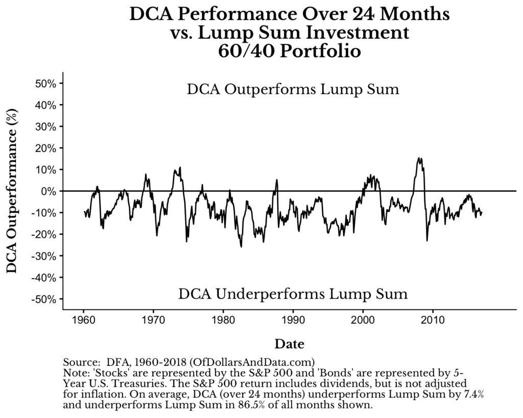 Relative Performance des Durchschnittskosteneffekts über 24 Monate