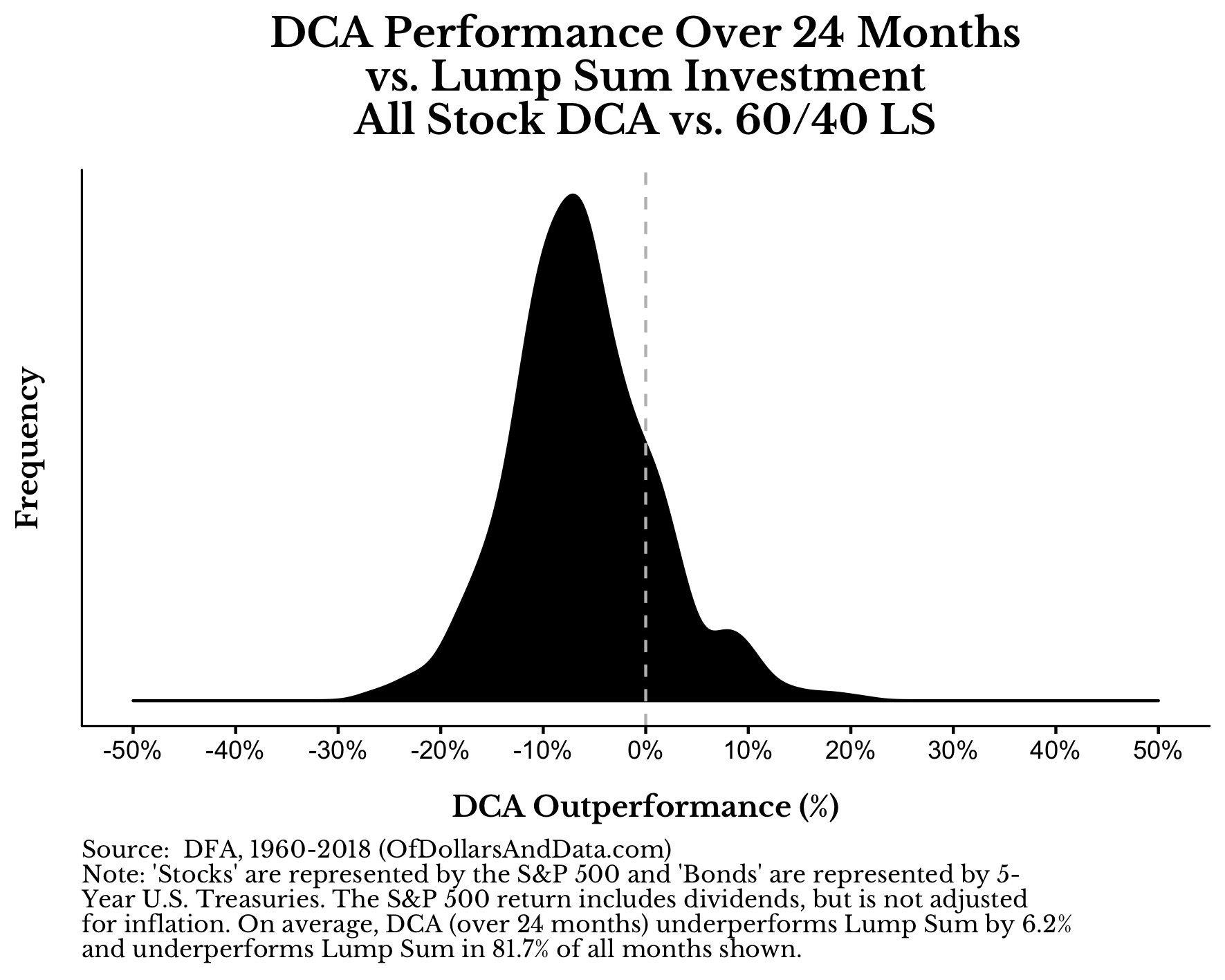 Verteilung Cost-Average-Effekt mit 100 Prozent Aktien im Vergleich zu einem gemischten Portfolio