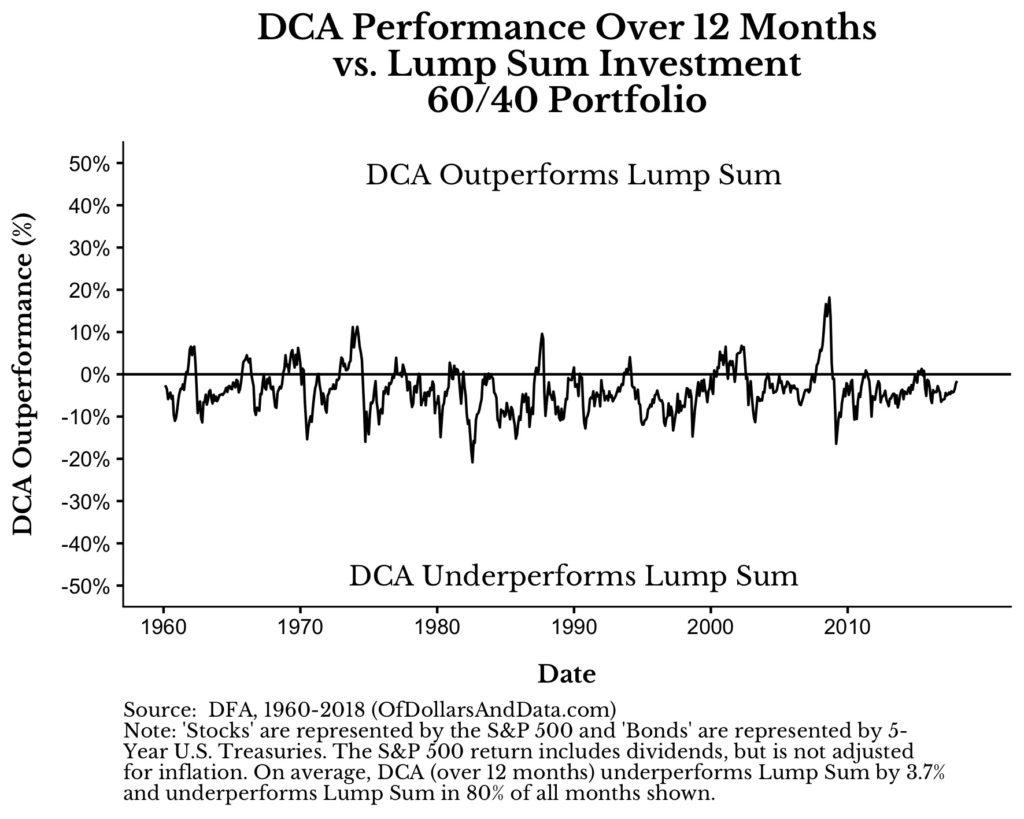 Cost-Average-Effekt ist einer Einmalanlage meistens unterlegen