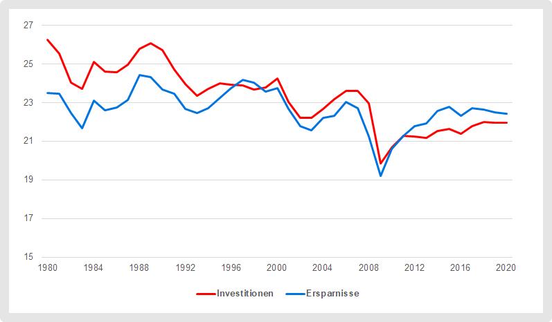 Geringe Investitionen druecken den Zins