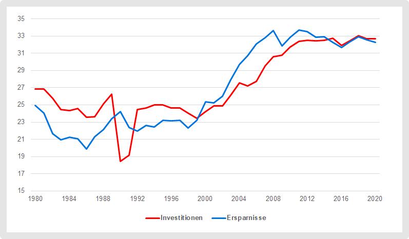 Niedrigzins wird auch von den hohen Ersparnissen in Schwellenländern beinflusst