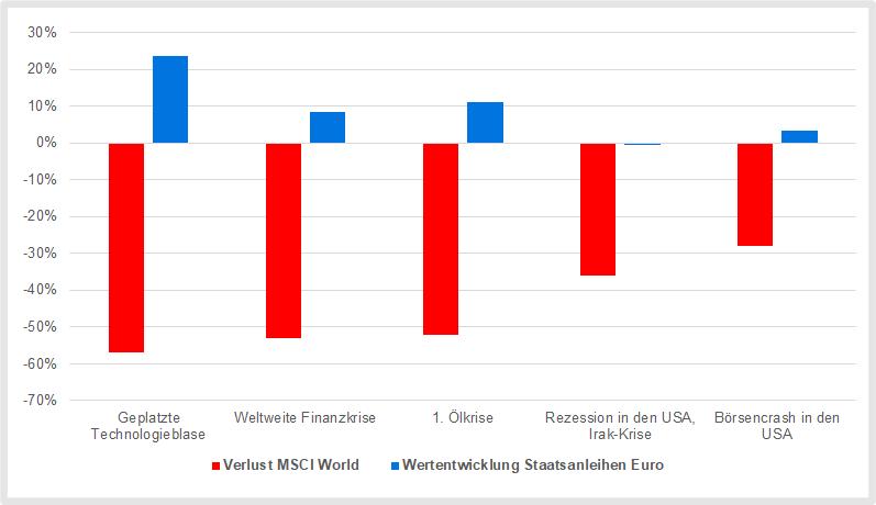 Euro-Staatsanleihen: Wertentwicklung während Börsencrashs