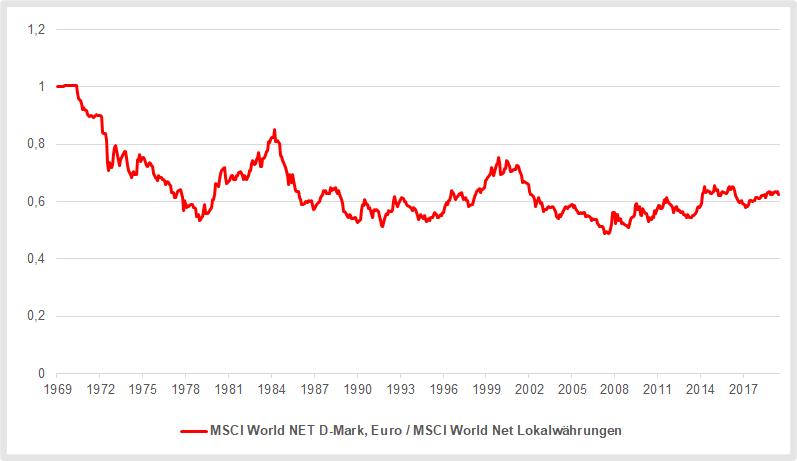 MSCI World Index Währungsverluste aus Sicht deutscher Anleger