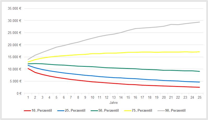 ETF-Entnahmeplan: Simulation der Auszahlungen bei einer Entnahmerate von 6 Prozent