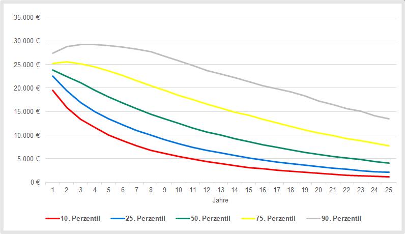 Entnahmeplan: Simulation jährlicher Auszahlungen bei einer Entnahmerate von 12 Prozent