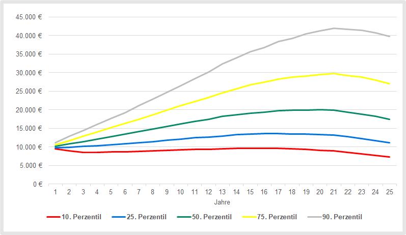 Entnahmeplan: Simulation der Auszahlungen mit dem Lebenserwartungskonzept