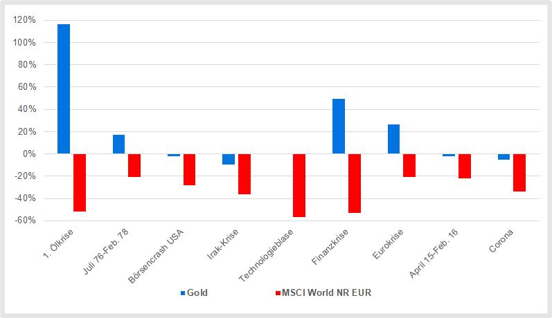 Goldpreisentwicklung während Börsencrashs