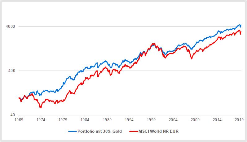Gold im Portfolio: Das Edelmetall dämpfte die Wertschwankungen eines Aktienportfolios deutlich