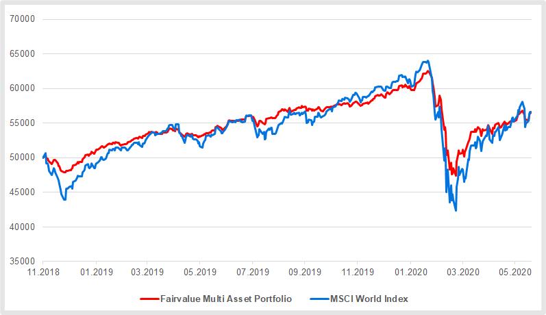 Fairvalue Multi Asset ETF-Portfolio im Vergleich zum MSCI World