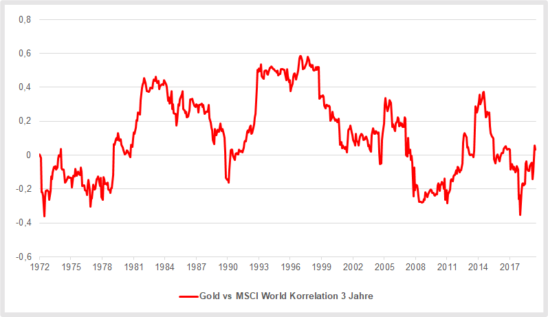 Gold: Das Edelmetall war nur gering mit dem Weltaktienmarkt korrelliert