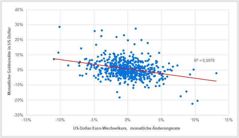 Gold versus US-Dollar: Die Leitwährung hat nur wenig Einfluss auf den Goldpreis