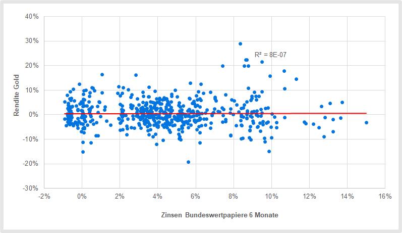 Die Höhe der Zinsen hat keinen Einfluss auf den Goldpreis
