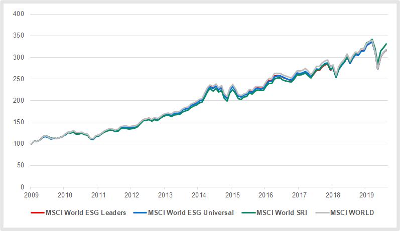 Nachhaltige Geldanlagen: Nach ESG-Kriterien zusammengestellte MSCI-Indizes im Vergleich