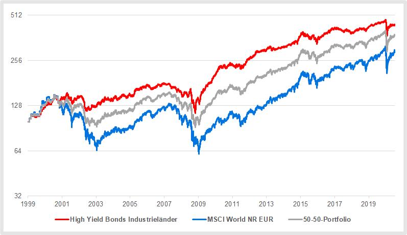 Hochzinsanleihen im Vergleich zum Weltaktienmarkt