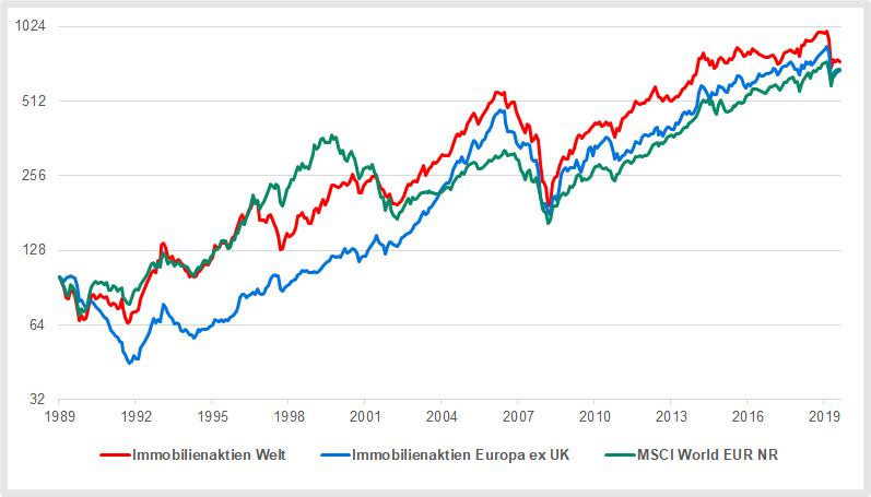 Immobilienaktien Welt und Europa im Vergleich zum Weltaktienmarkt