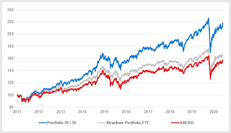 ETF-Dachfonds im Vergleich