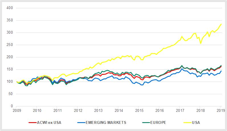 US-Aktien stellte alle anderen Märkte in den Schatten