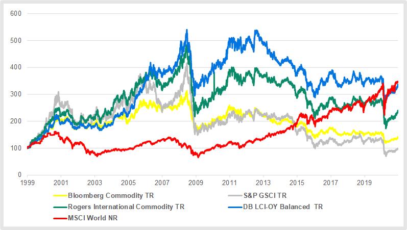 Rohstoffe: Rohstoffindizes im Vergleich zum MSCI World