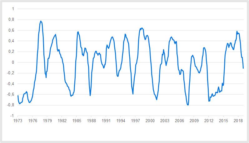 Aktien versus Inflation: Die Korrelation schwankt stark