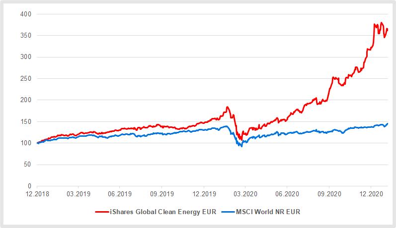 Themen-ETFs: Clean Energy war 2020 der Renner