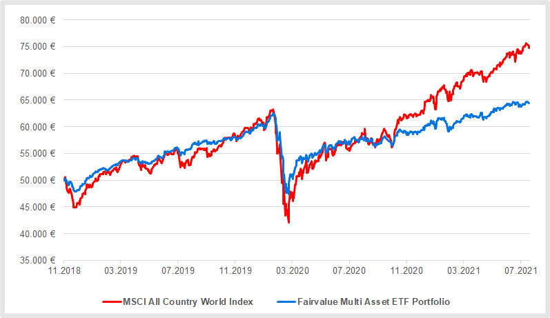Fairvalue Multi Asset ETF Portfolio 7 versus MSCI ACWI