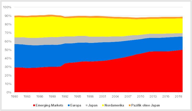 Emerging Markets mit steigendem Anteil am Welt-BIP seit 1980