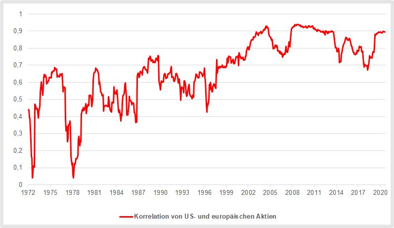 Korrelation von US-Aktien mit europäischen Aktien
