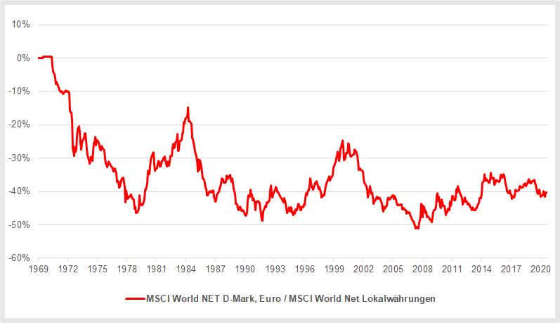 MSCI World Index Währungsverluste aus Sicht deutscher Anleger August 2021