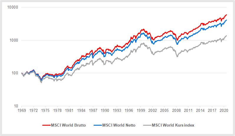 MSCI World Gross Net Price Index im Vergleich August 2021
