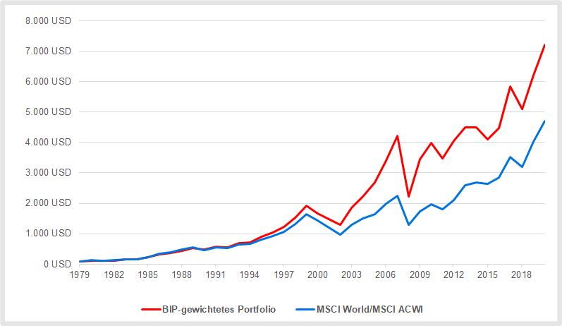 MSCI All Country World Index MSCI ACWI im Vergleich zu einem BIP-gewichteten ETF-Portfolio